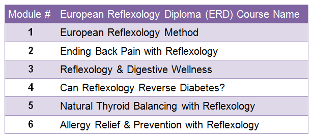 European Reflexology Diploma Program